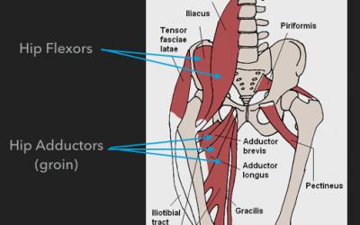 How we fixed a chronic groin strain…