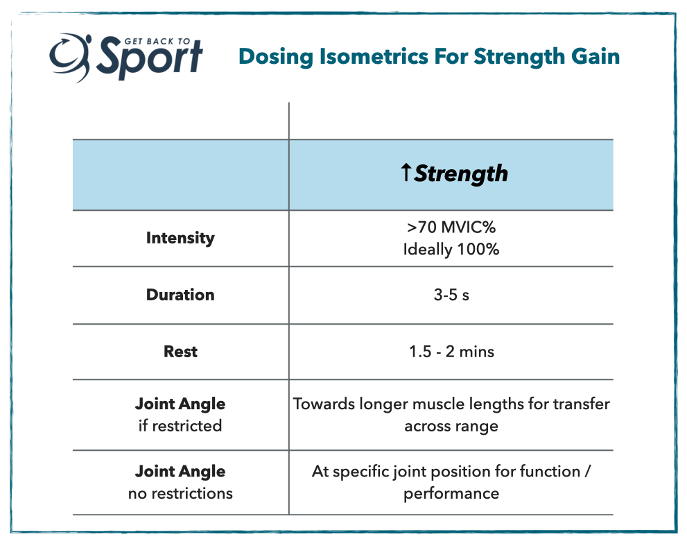 Dosing isometrics for strength gain