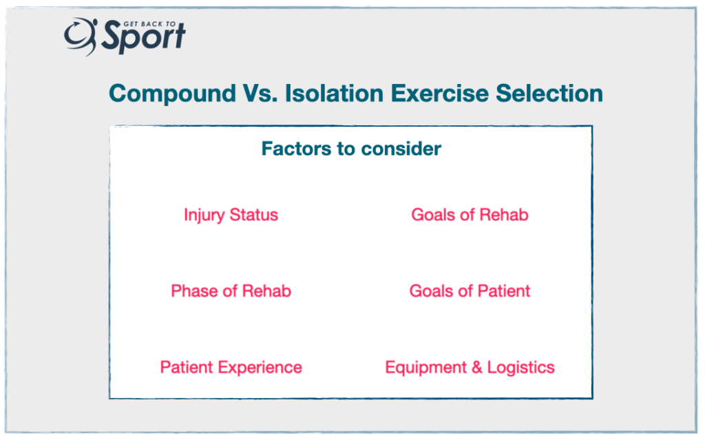 Table of compound and isolation exercises