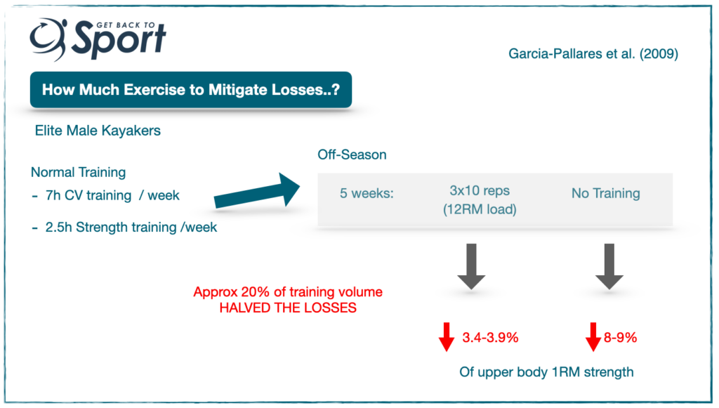 Minimising losses to performance during lockdown